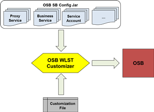 OSB-Config-WLST-Configurator